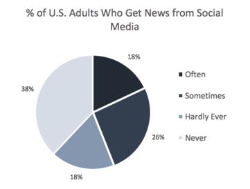 social media and politics essay